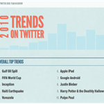 Facebook and Twitter announce social network trends of 2010