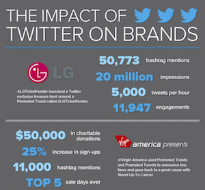 wishpond infographic on the impact of Twitter on brands image