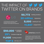 How are brands using Twitter for paid social media marketing?